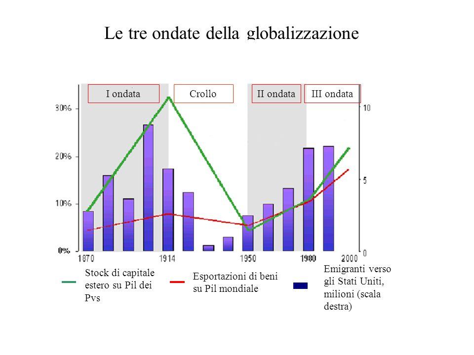 Le tre ondate della globalizzazione