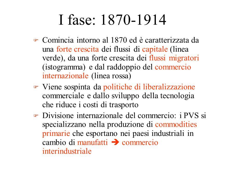 I fase: 1870-1914