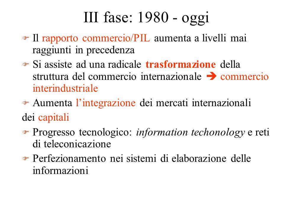 III fase: 1980 - oggiIl rapporto commercio/PIL aumenta a livelli mai raggiunti in precedenza.