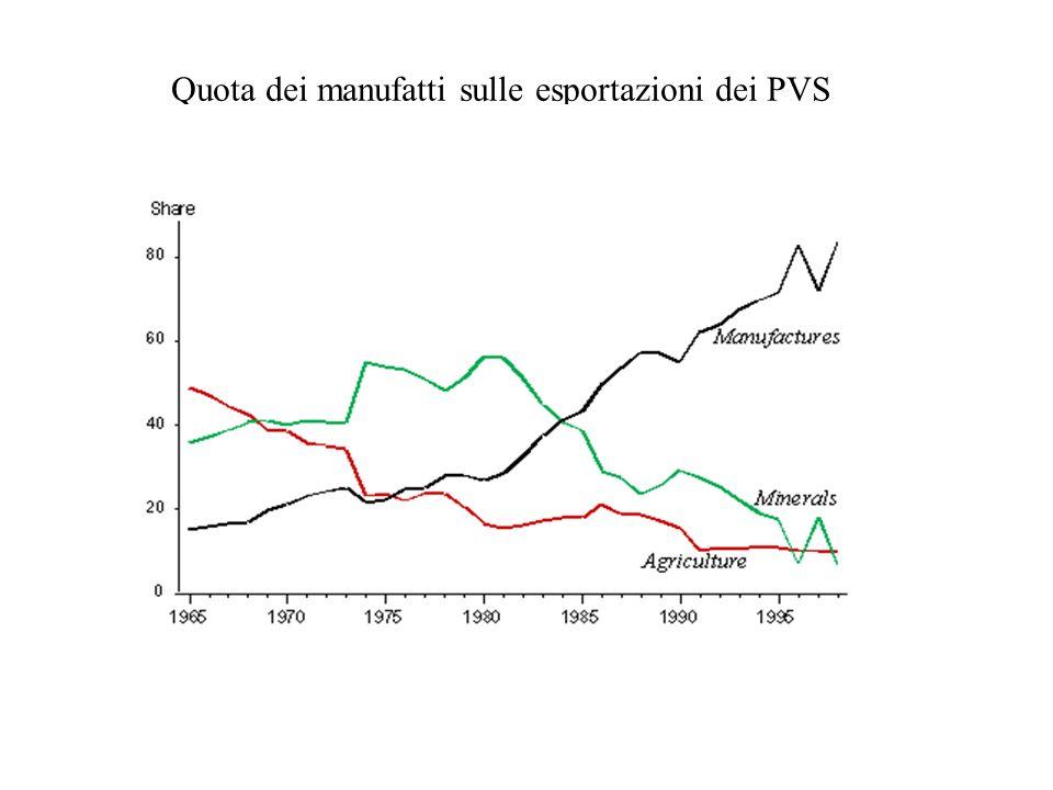 Quota dei manufatti sulle esportazioni dei PVS