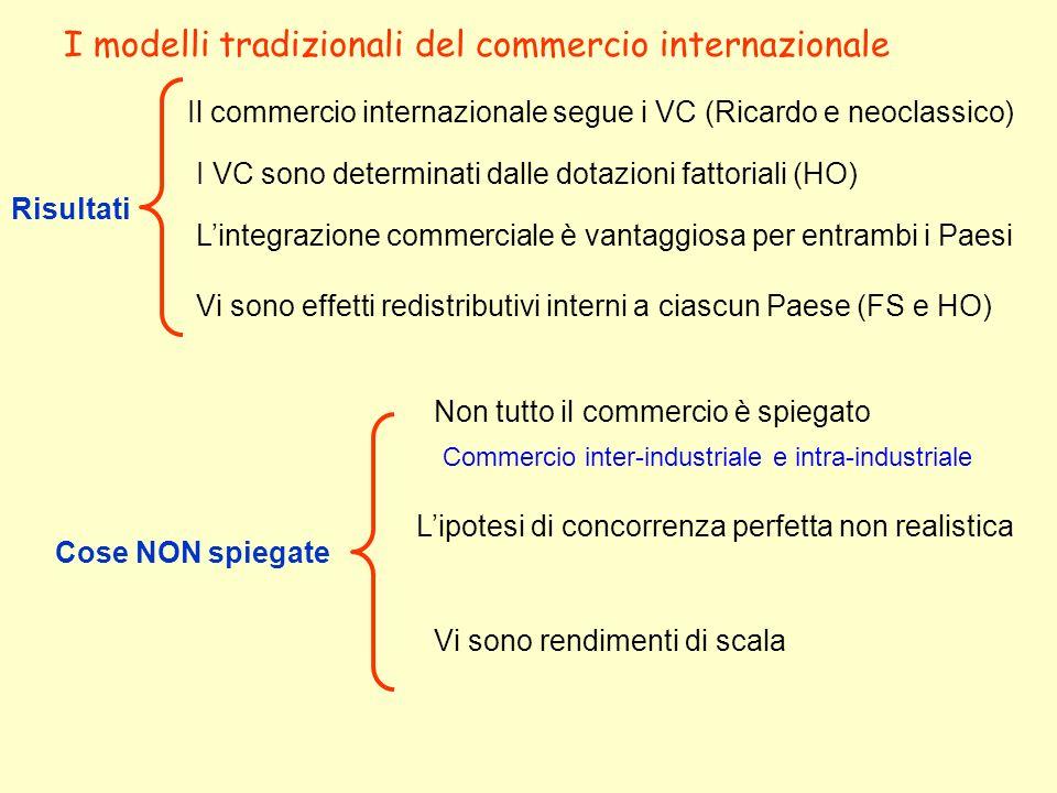 I modelli tradizionali del commercio internazionale
