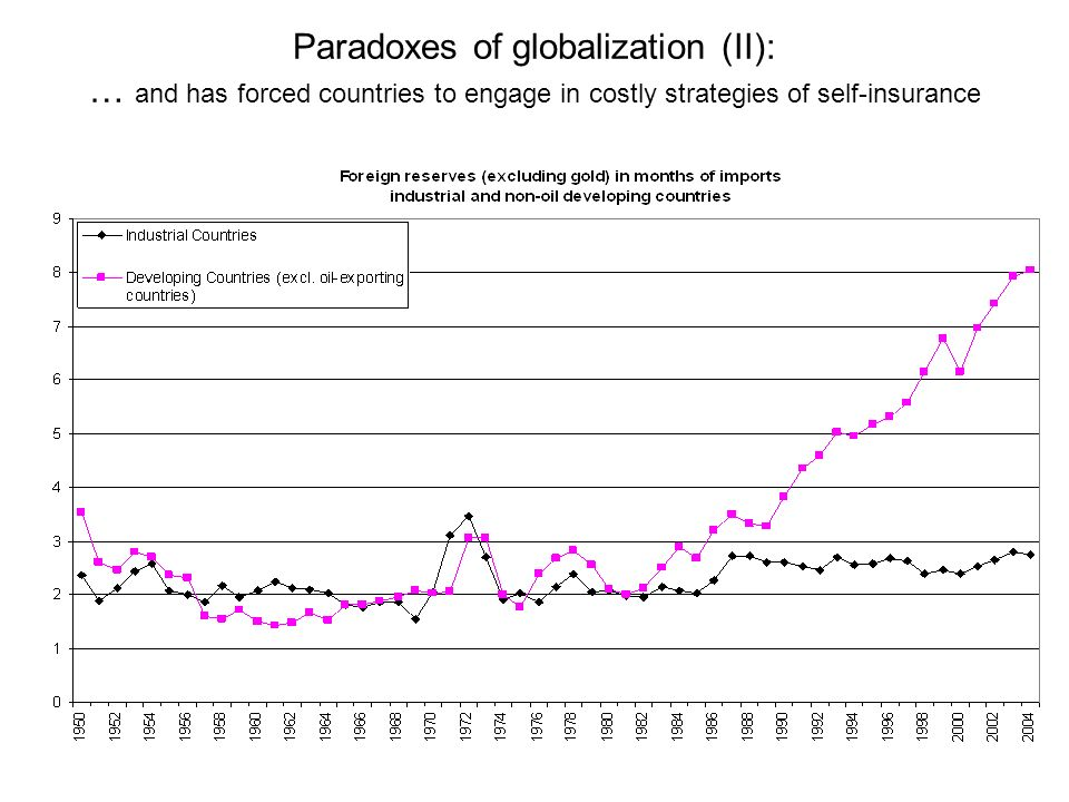Paradoxes of globalization (II): … and has forced countries to engage in costly strategies of self-insurance