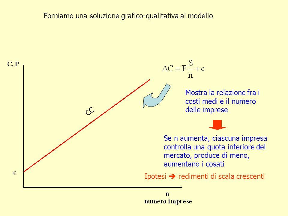 Forniamo una soluzione grafico-qualitativa al modello