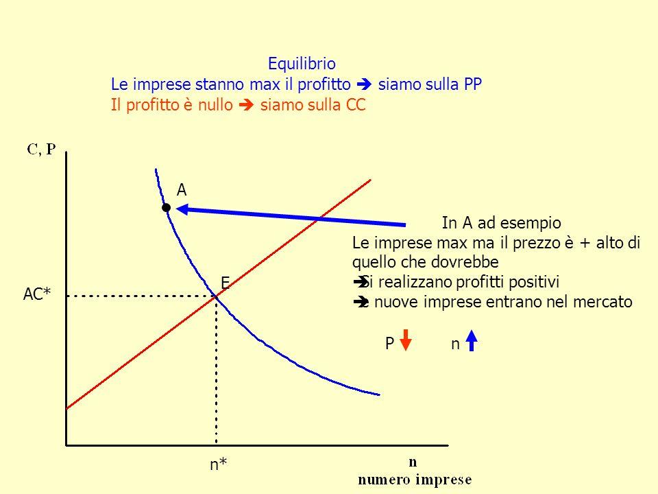 Equilibrio Le imprese stanno max il profitto  siamo sulla PP. Il profitto è nullo  siamo sulla CC.
