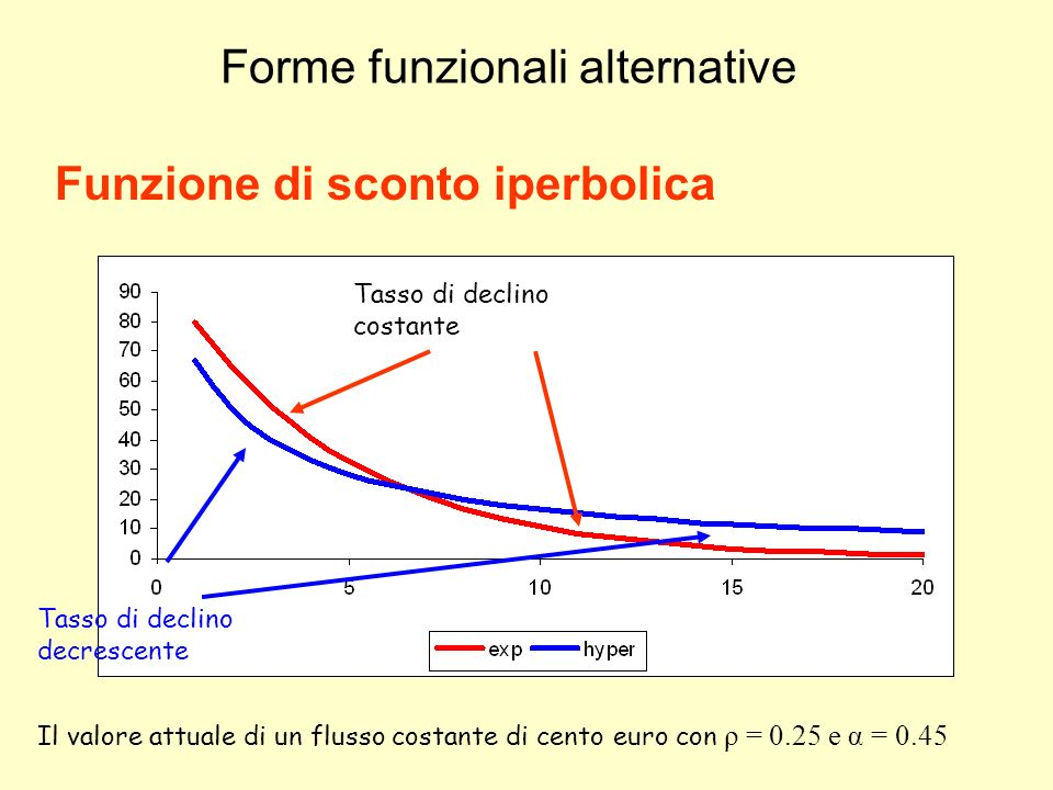 Forme funzionali alternative