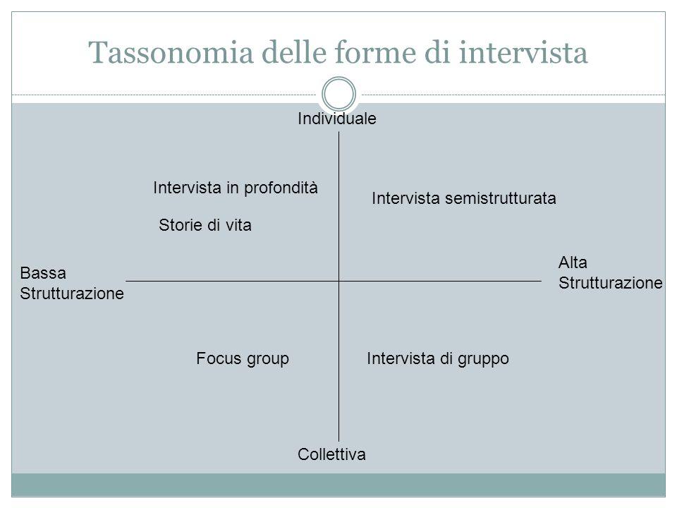 Tassonomia delle forme di intervista