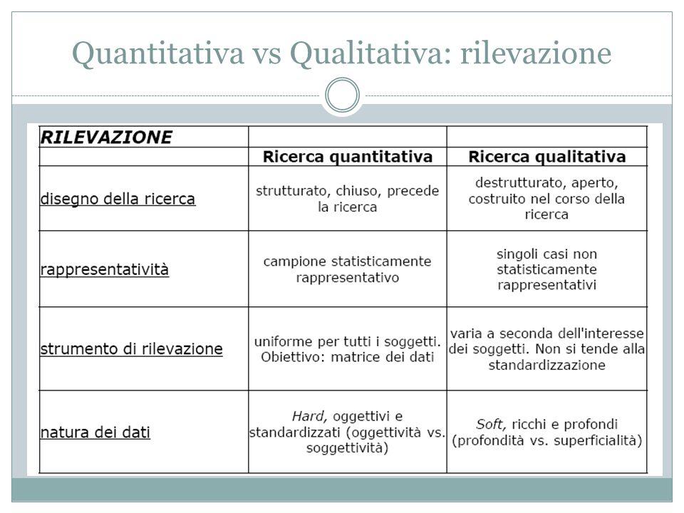 Quantitativa vs Qualitativa: rilevazione