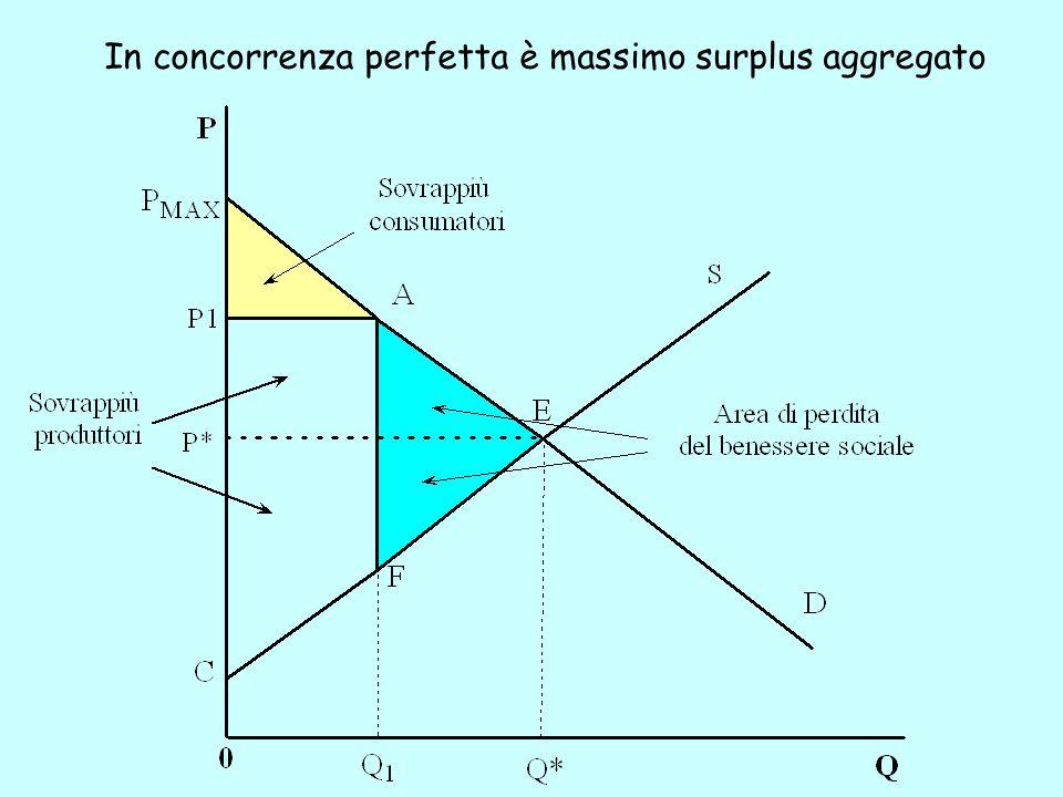 In concorrenza perfetta è massimo surplus aggregato