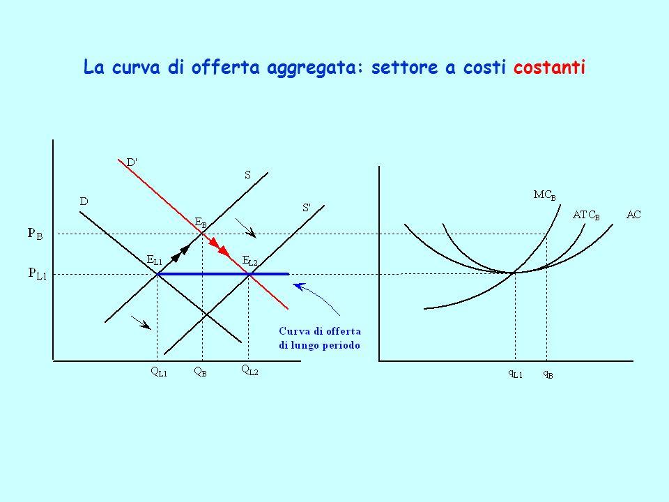 La curva di offerta aggregata: settore a costi costanti