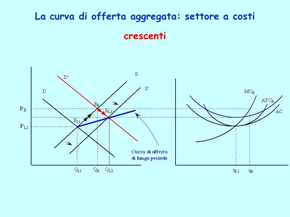 La curva di offerta aggregata: settore a costi crescenti