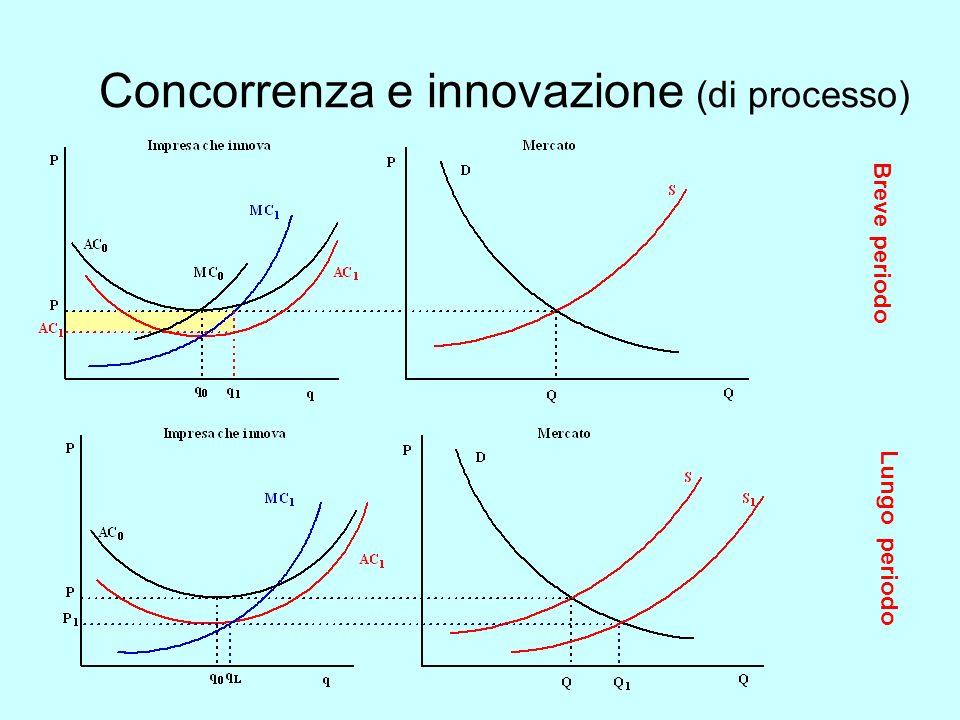 Concorrenza e innovazione (di processo)