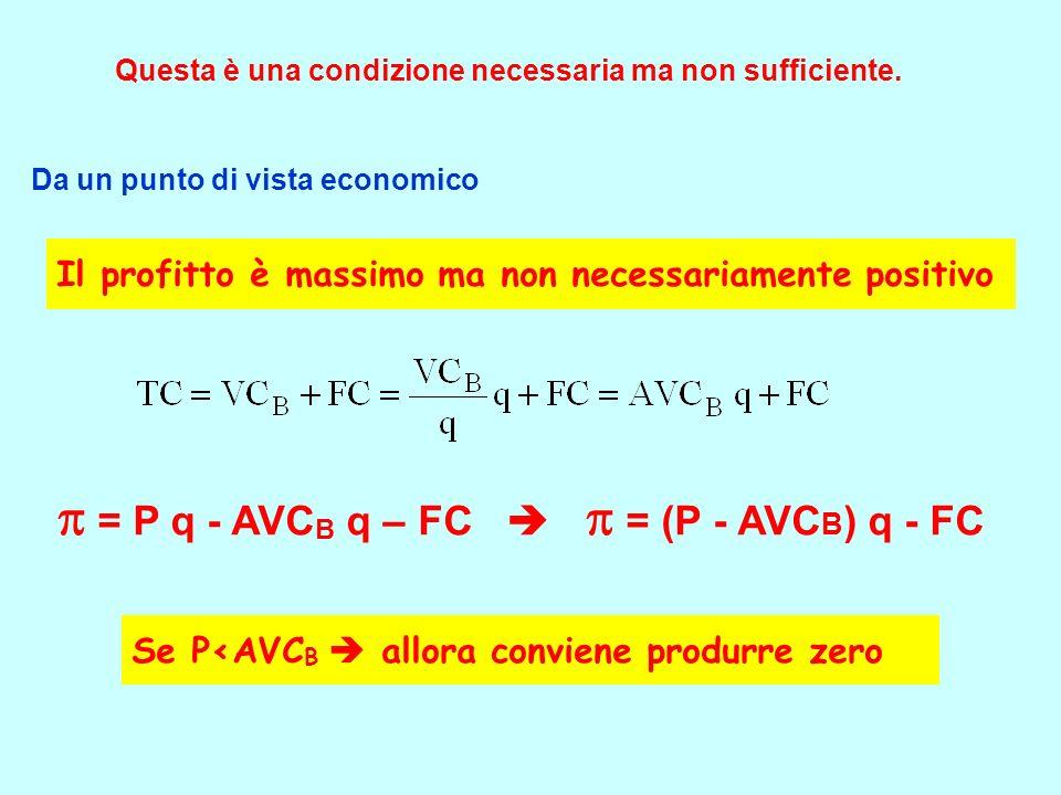  = P q - AVCB q – FC   = (P - AVCB) q - FC