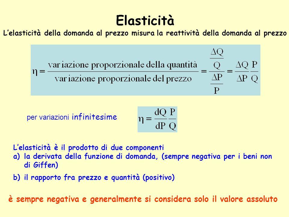 Elasticità L'elasticità della domanda al prezzo misura la reattività della domanda al prezzo. per variazioni infinitesime.