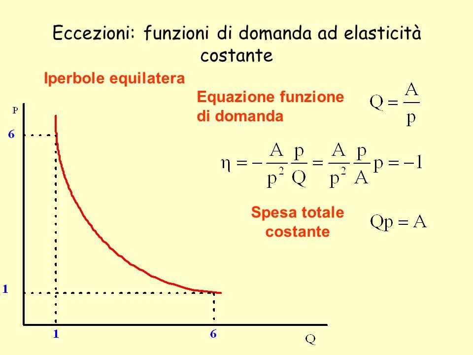 Eccezioni: funzioni di domanda ad elasticità costante