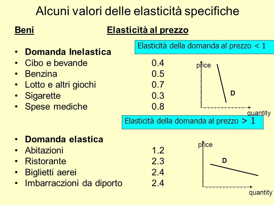 Alcuni valori delle elasticità specifiche