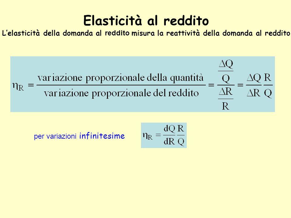 Elasticità al reddito L'elasticità della domanda al reddito misura la reattività della domanda al reddito.