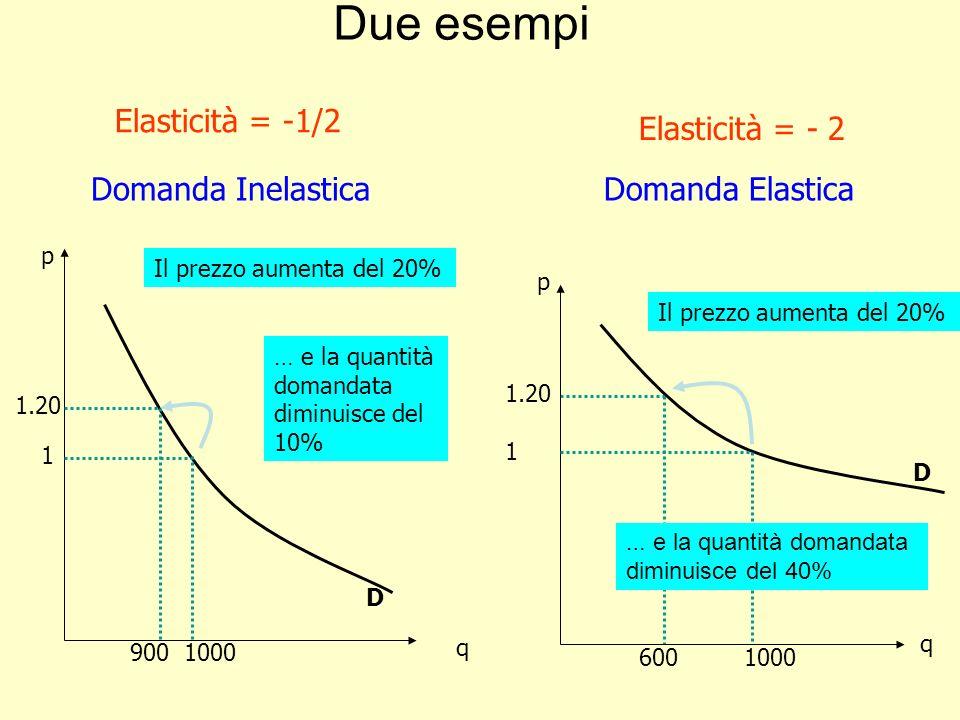 Due esempi Elasticità = -1/2 Elasticità = - 2 Domanda Inelastica
