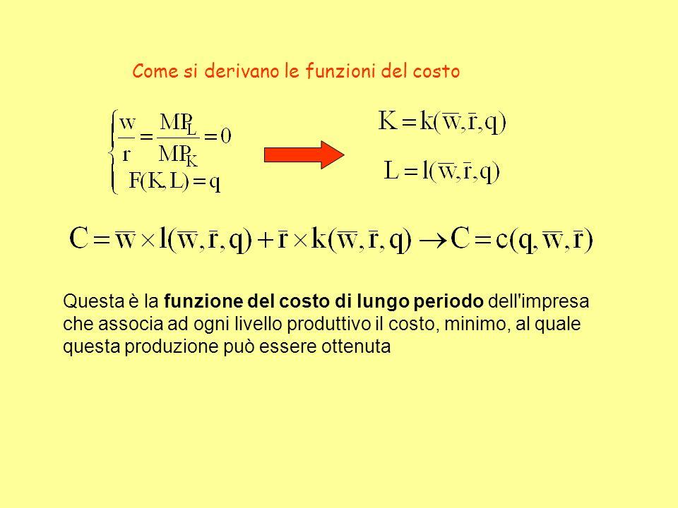 Come si derivano le funzioni del costo