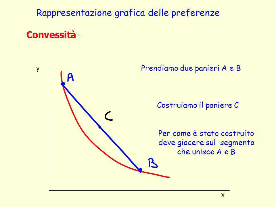 Rappresentazione grafica delle preferenze
