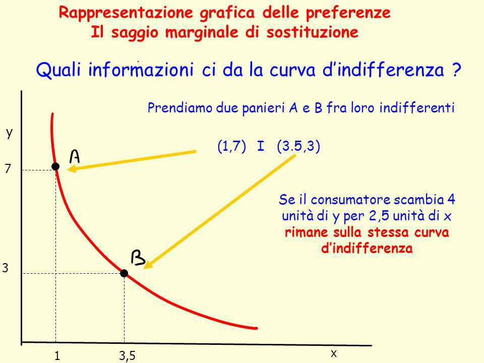 Quali informazioni ci da la curva d'indifferenza