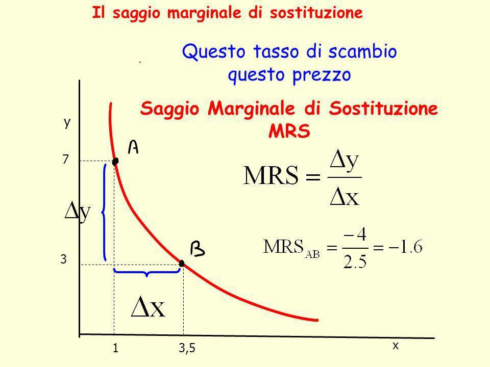 Saggio Marginale di Sostituzione MRS