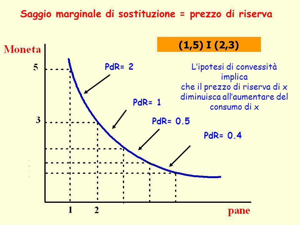 Saggio marginale di sostituzione = prezzo di riserva