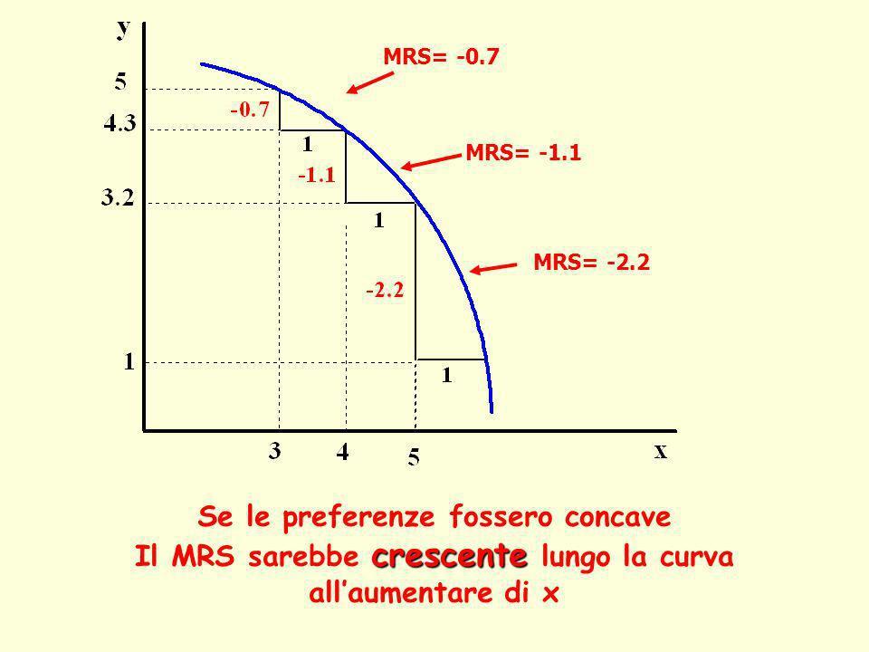 Il MRS sarebbe crescente lungo la curva all'aumentare di x