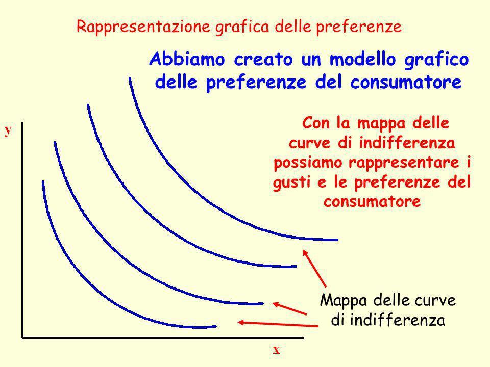 Abbiamo creato un modello grafico delle preferenze del consumatore