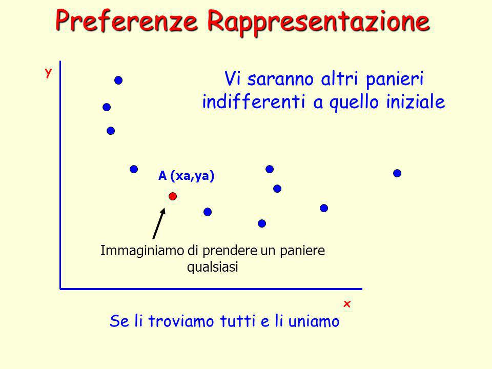 Preferenze Rappresentazione