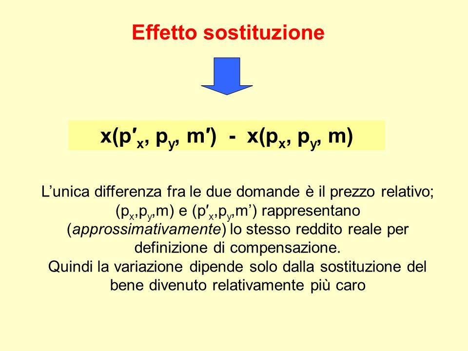 Effetto sostituzione x(p′x, py, m′) - x(px, py, m)