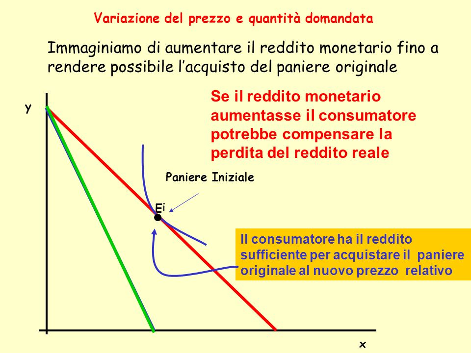 Variazione del prezzo e quantità domandata