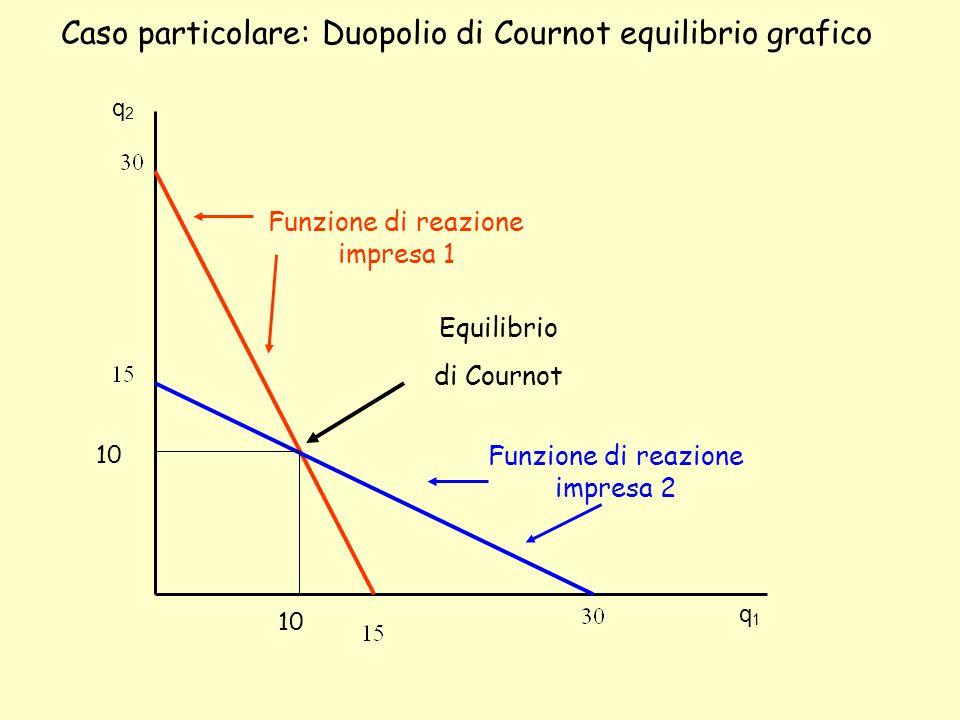 Caso particolare: Duopolio di Cournot equilibrio grafico