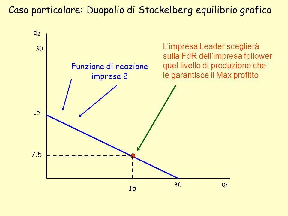 Caso particolare: Duopolio di Stackelberg equilibrio grafico