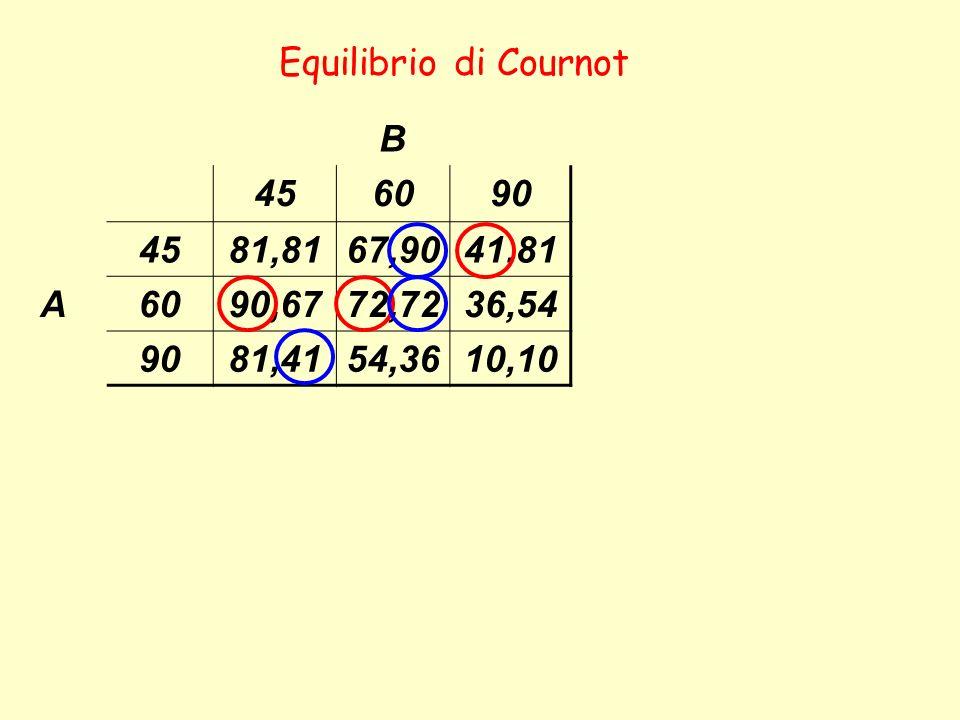 Equilibrio di Cournot B 45 60 90 81,81 67,90 41,81 A 90,67 72,72 36,54 81,41 54,36 10,10