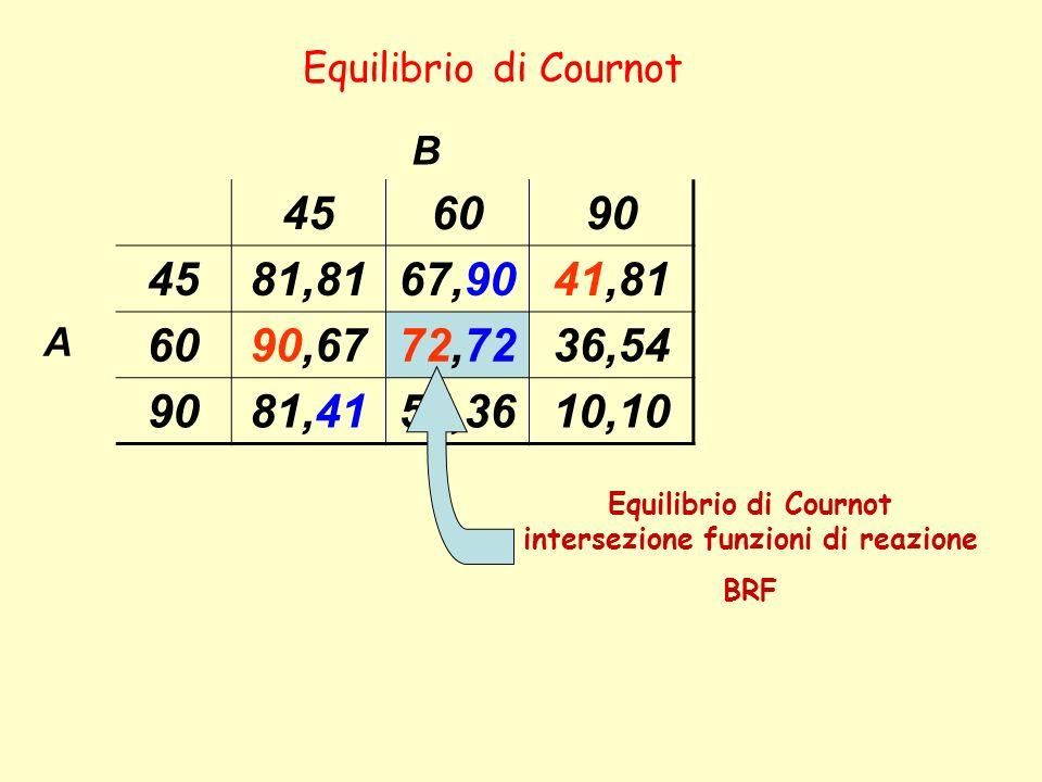 Equilibrio di Cournot intersezione funzioni di reazione