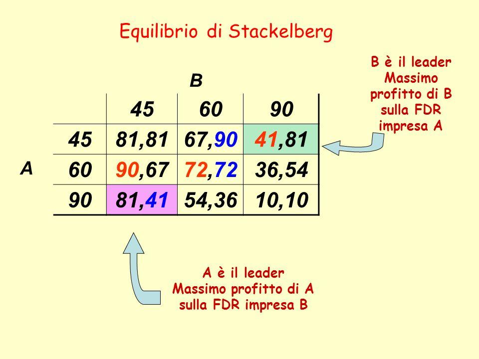 Equilibrio di Stackelberg