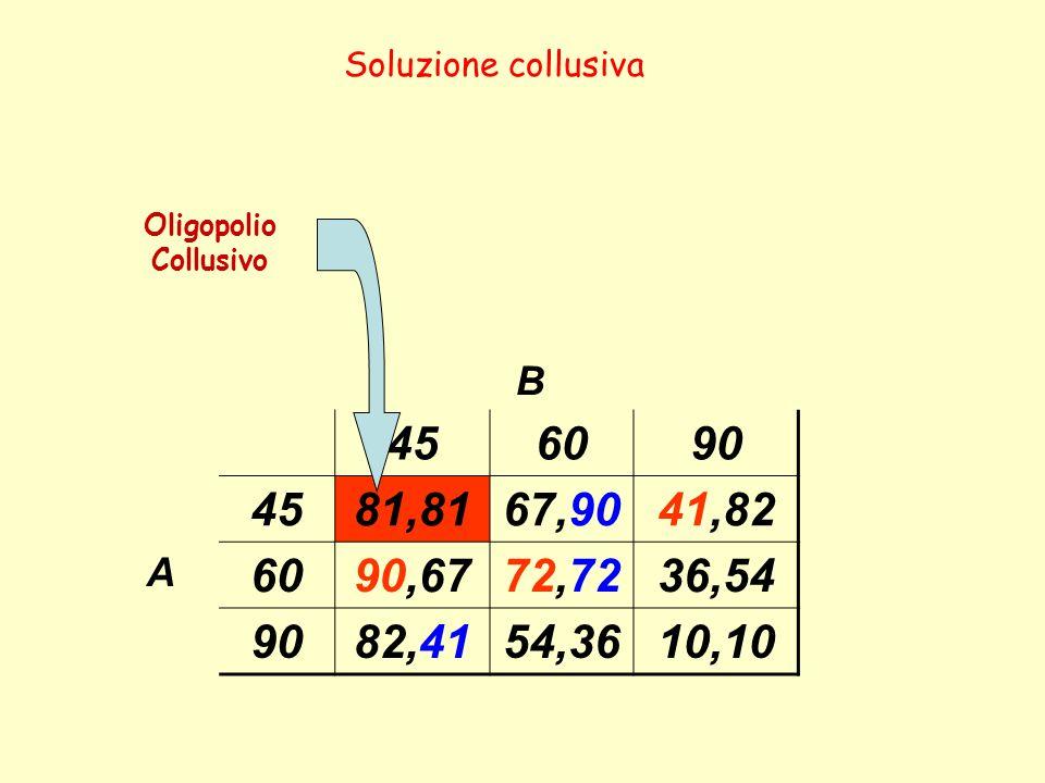 Soluzione collusiva Oligopolio Collusivo. B. 45. 60. 90. 81,81. 67,90. 41,82. A. 90,67. 72,72.