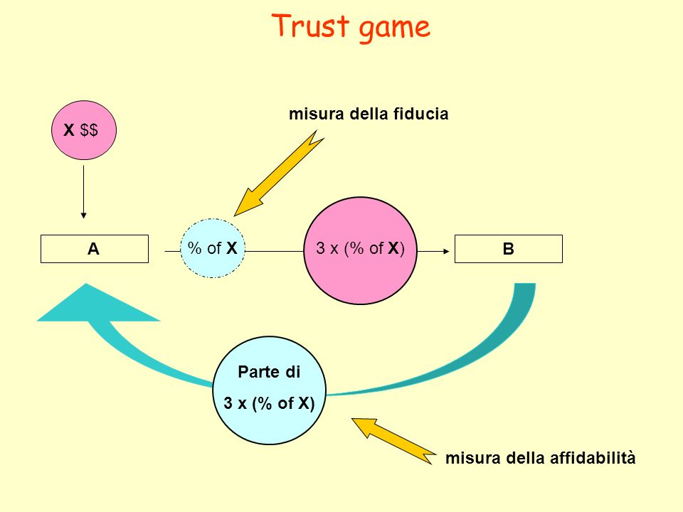 Trust game X $$ misura della fiducia 3 x (% of X) % of X A B Parte di
