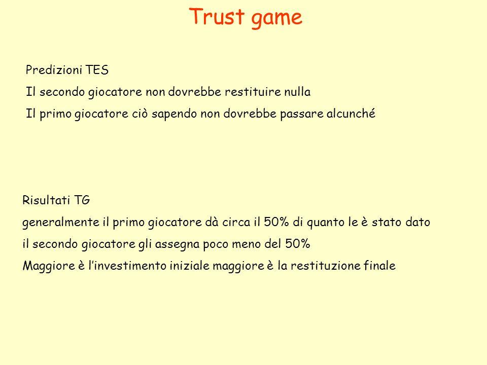 Trust game Predizioni TES