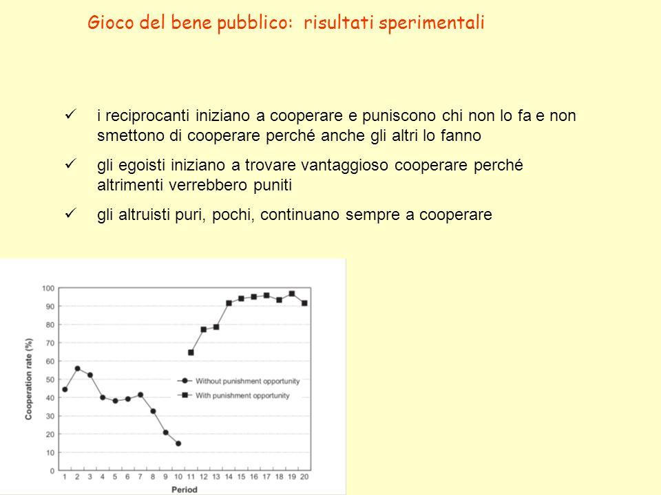 Gioco del bene pubblico: risultati sperimentali