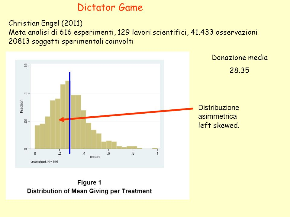 Dictator Game Christian Engel (2011)