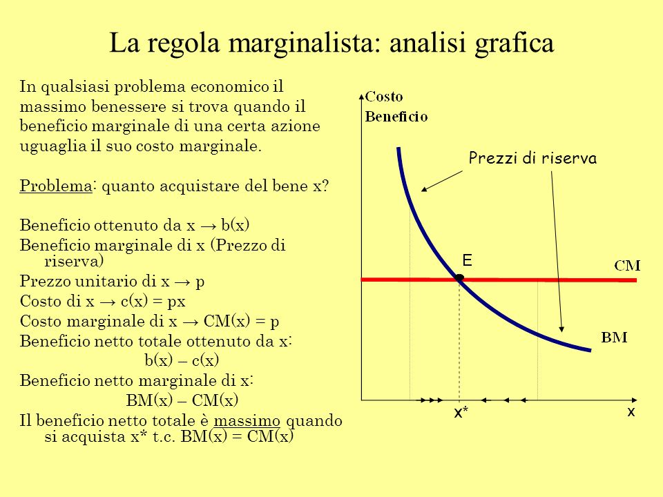 La regola marginalista: analisi grafica