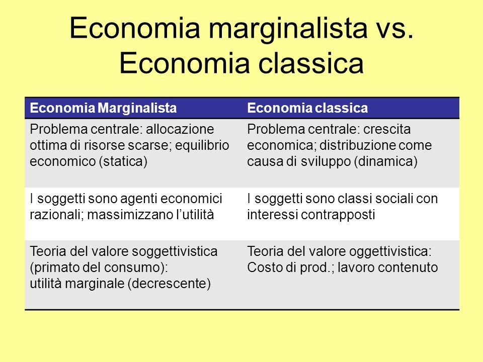 Economia marginalista vs. Economia classica