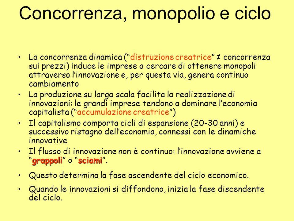 Concorrenza, monopolio e ciclo
