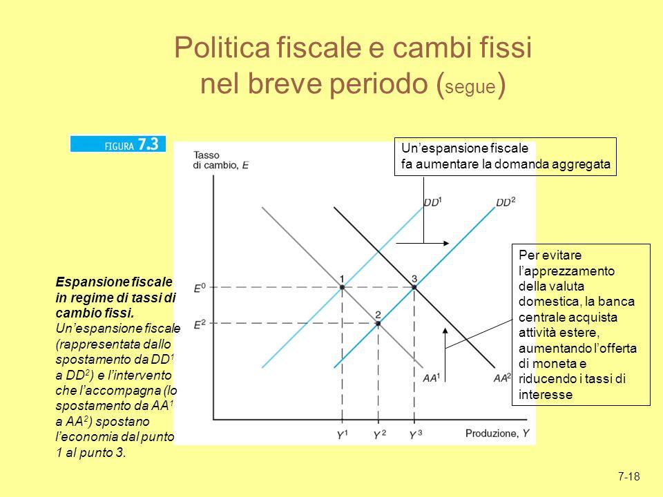 Politica fiscale e cambi fissi nel breve periodo (segue)