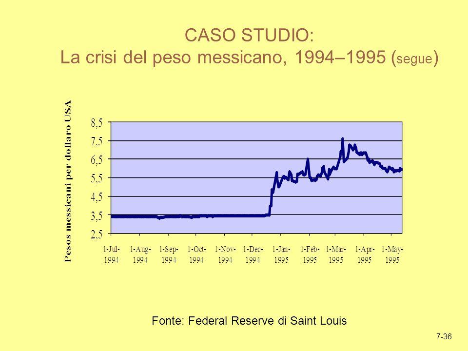 CASO STUDIO: La crisi del peso messicano, 1994–1995 (segue)