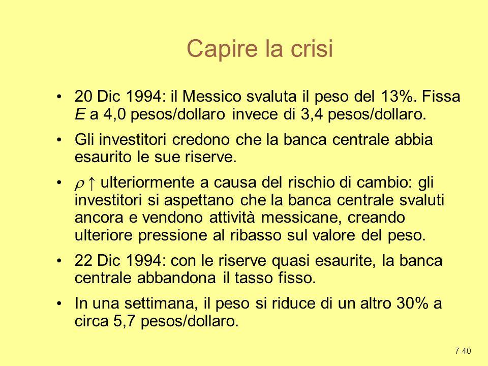 Capire la crisi 20 Dic 1994: il Messico svaluta il peso del 13%. Fissa E a 4,0 pesos/dollaro invece di 3,4 pesos/dollaro.