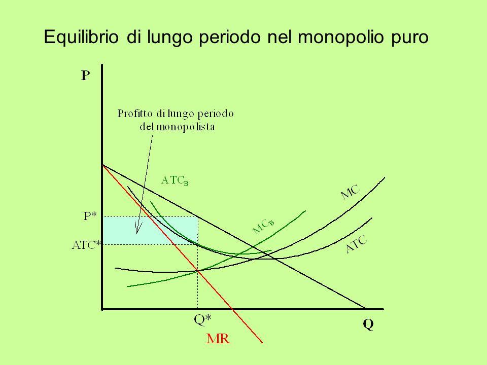 Equilibrio di lungo periodo nel monopolio puro