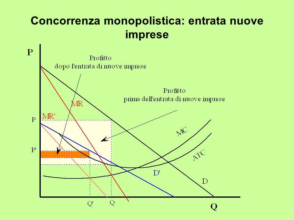 Concorrenza monopolistica: entrata nuove imprese