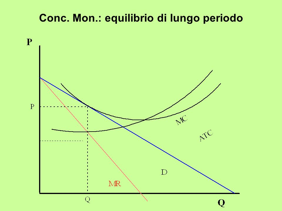 Conc. Mon.: equilibrio di lungo periodo